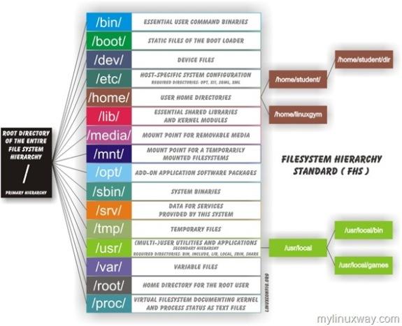filesystem-hierarchy